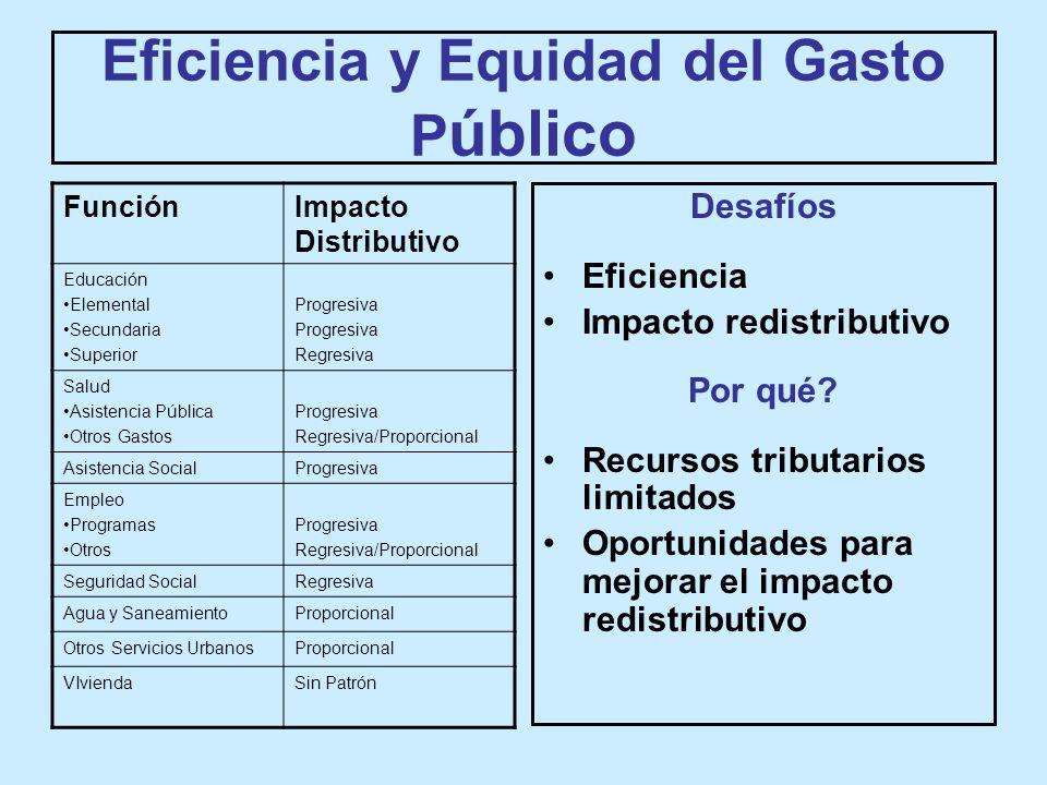 Eficiencia y Equidad del Gasto P úblico Desafíos Eficiencia Impacto redistributivo Por qué.