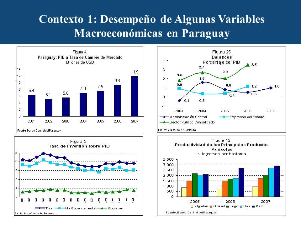 Contexto 1: Desempeño de Algunas Variables Macroeconómicas en Paraguay