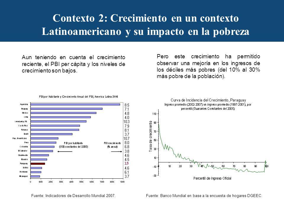 Contexto 3: Pobreza y Desigualdad en un Contexto Latinoamericano Paraguay, es uno de los países de más pobreza extrema (15.5% en el 2005 y 19.4% en el 2007) y desigualdad (Gini de 0.55) de América Latina Fuente: SEDLAC