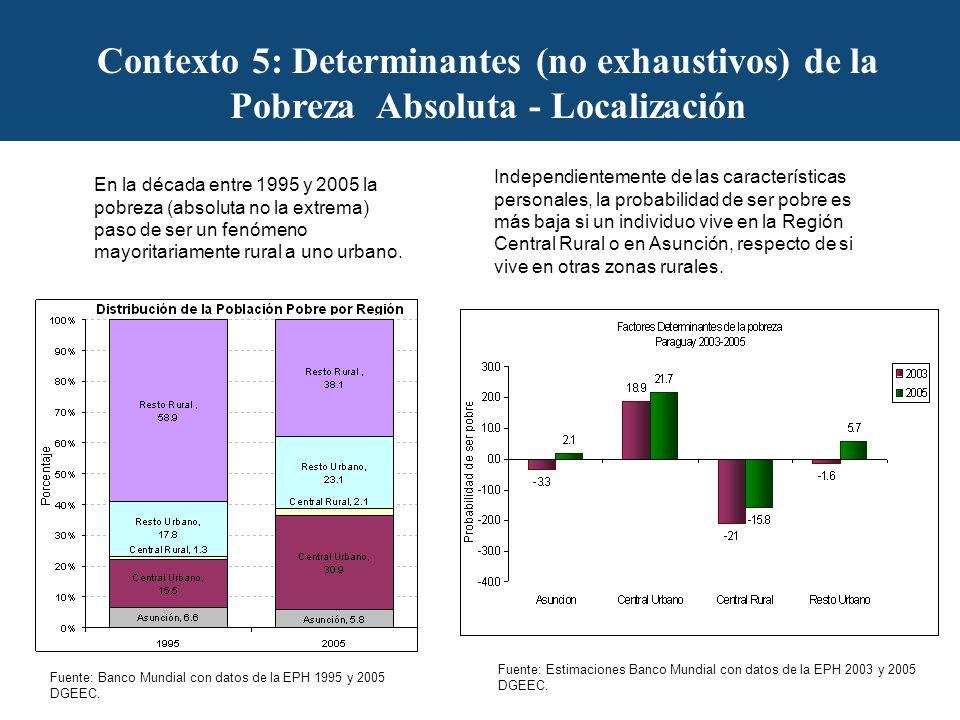 Contexto 5: Determinantes (no exhaustivos) de la Pobreza Absoluta - Localización En la década entre 1995 y 2005 la pobreza (absoluta no la extrema) paso de ser un fenómeno mayoritariamente rural a uno urbano.