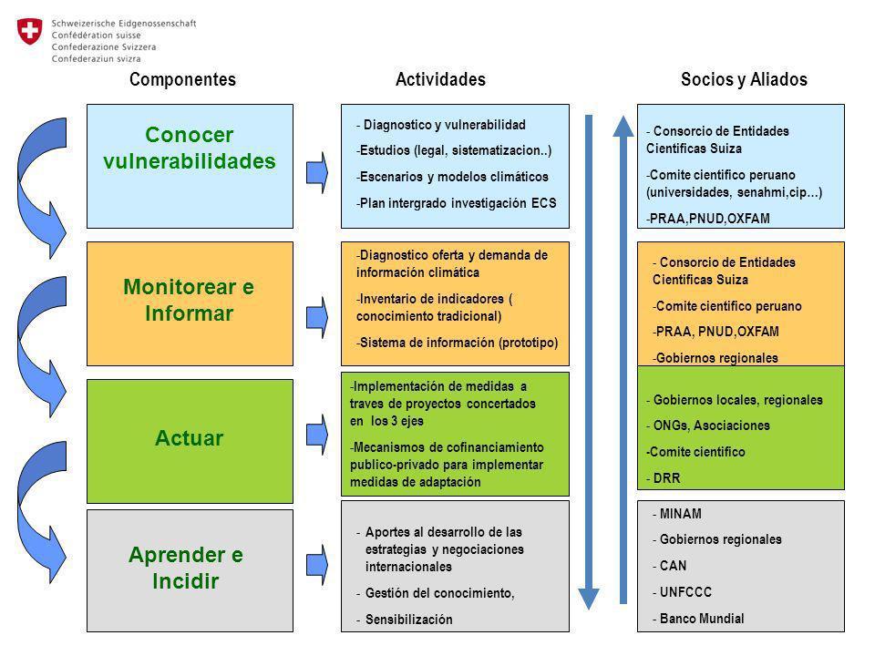 ComponentesActividadesSocios y Aliados Conocer vulnerabilidades Monitorear e Informar Aprender e Incidir - Diagnostico y vulnerabilidad - Estudios (le