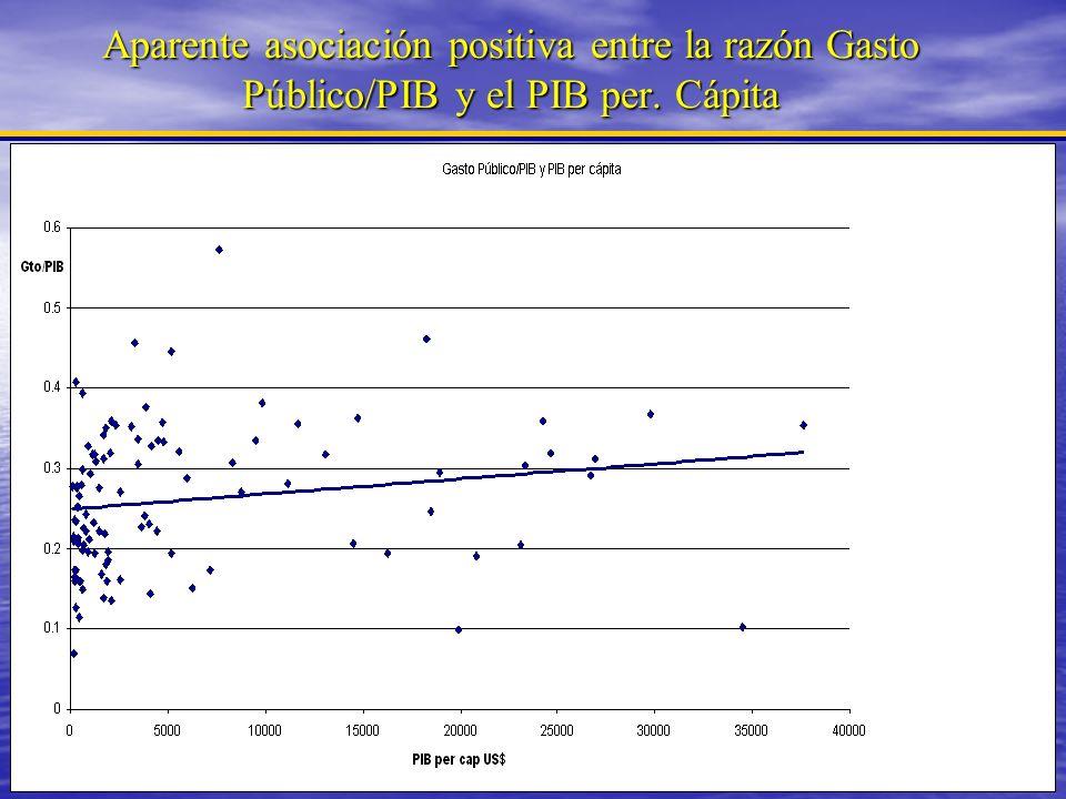 Aparente asociación positiva entre la razón Gasto Público/PIB y el PIB per. Cápita