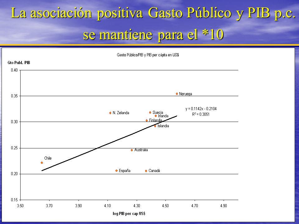 La asociación positiva Gasto Público y PIB p.c. se mantiene para el *10