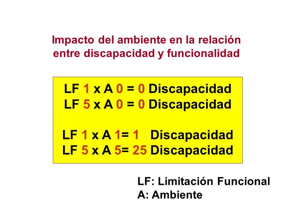 Impacto del ambiente en la relación entre discapacidad y funcionalidad LF 1 x A 0 = 0 Discapacidad LF 5 x A 0 = 0 Discapacidad LF 1 x A 1= 1 Discapaci