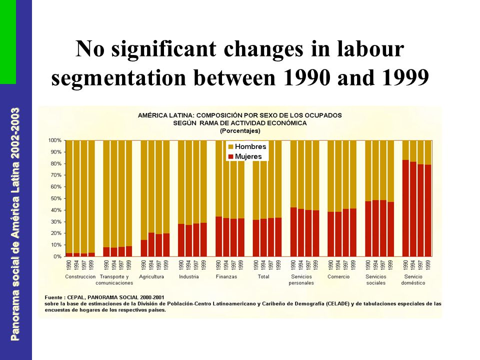 Panorama social de América Latina No significant changes in labour segmentation between 1990 and 1999