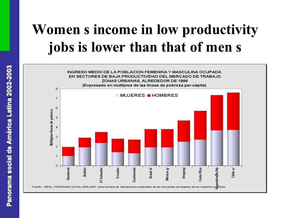 Panorama social de América Latina Women s income in low productivity jobs is lower than that of men s