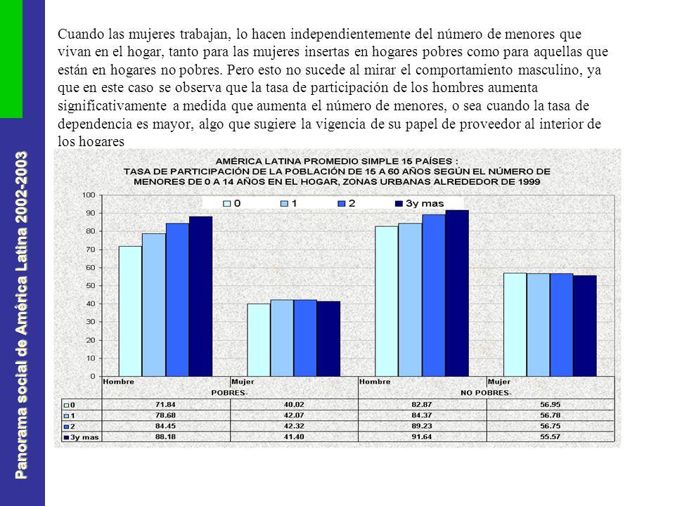 Panorama social de América Latina 2002-2003 Cuando las mujeres trabajan, lo hacen independientemente del número de menores que vivan en el hogar, tanto para las mujeres insertas en hogares pobres como para aquellas que están en hogares no pobres.