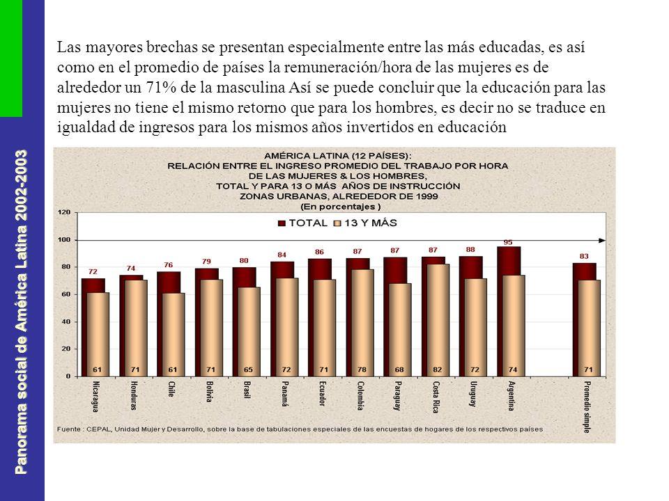 Panorama social de América Latina 2002-2003 Las mayores brechas se presentan especialmente entre las más educadas, es así como en el promedio de países la remuneración/hora de las mujeres es de alrededor un 71% de la masculina Así se puede concluir que la educación para las mujeres no tiene el mismo retorno que para los hombres, es decir no se traduce en igualdad de ingresos para los mismos años invertidos en educación