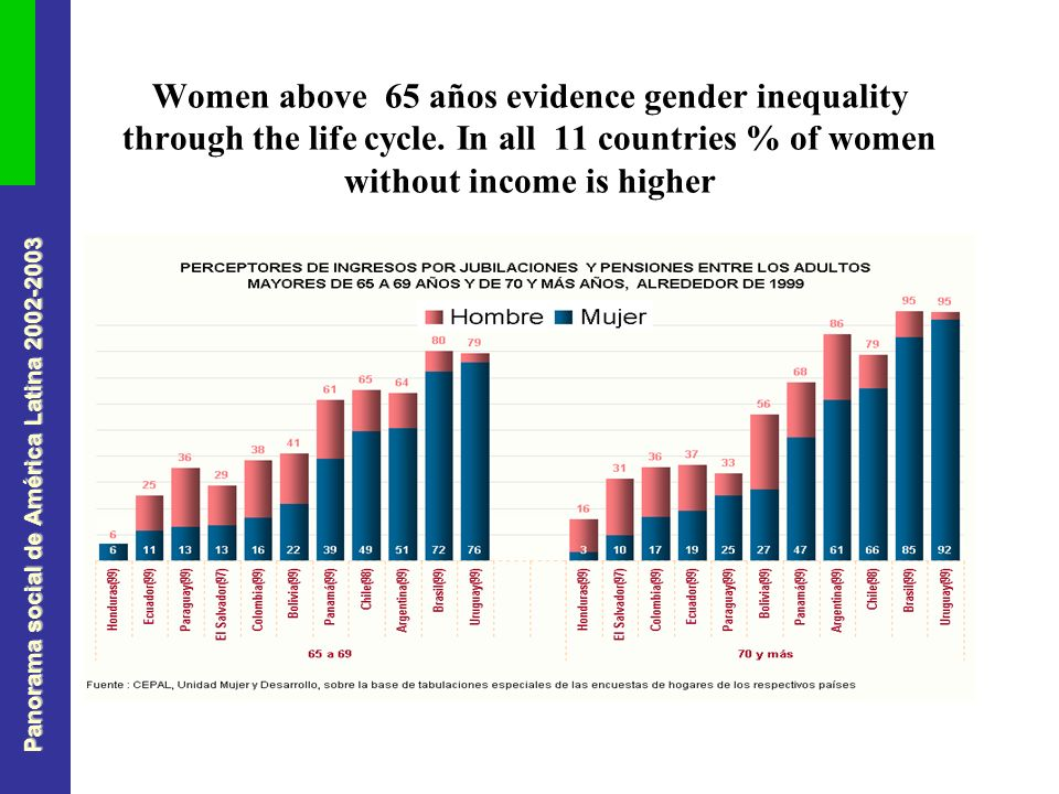 Panorama social de América Latina Women above 65 años evidence gender inequality through the life cycle.