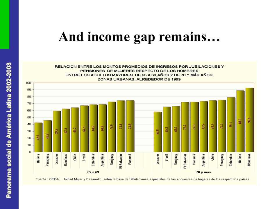 Panorama social de América Latina And income gap remains…