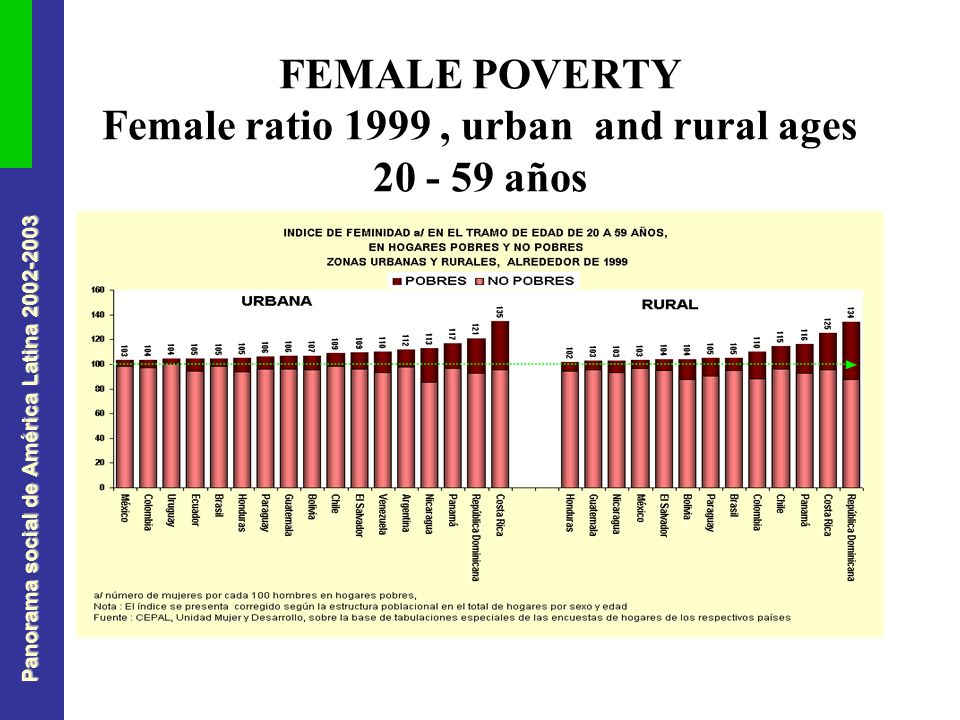 Panorama social de América Latina FEMALE POVERTY Female ratio 1999, urban and rural ages años