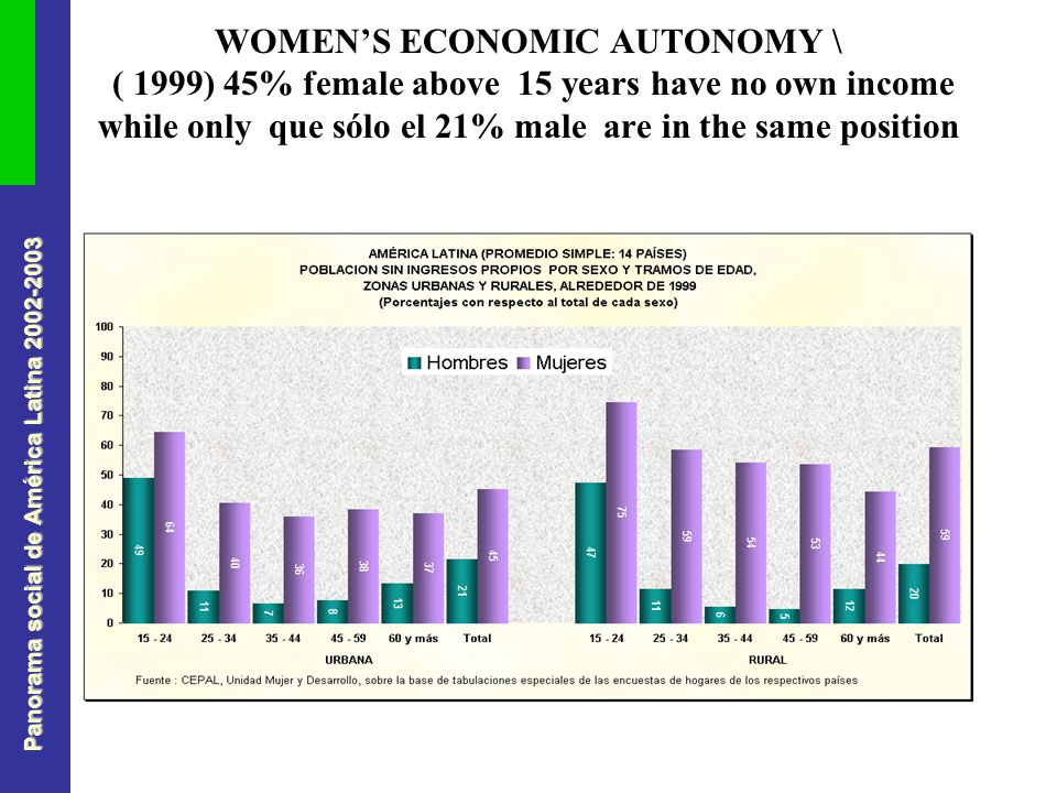 Panorama social de América Latina 2002-2003 WOMENS ECONOMIC AUTONOMY \ ( 1999) 45% female above 15 years have no own income while only que sólo el 21% male are in the same position
