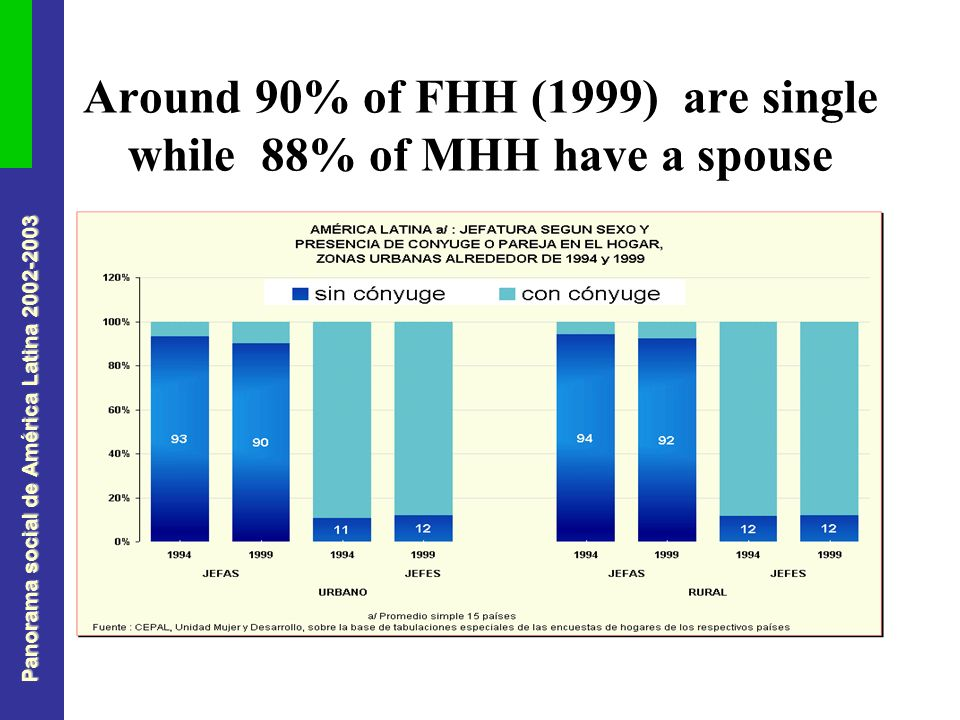 Panorama social de América Latina 2002-2003 Around 90% of FHH (1999) are single while 88% of MHH have a spouse