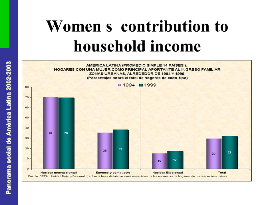 Panorama social de América Latina 2002-2003 Women s contribution to household income