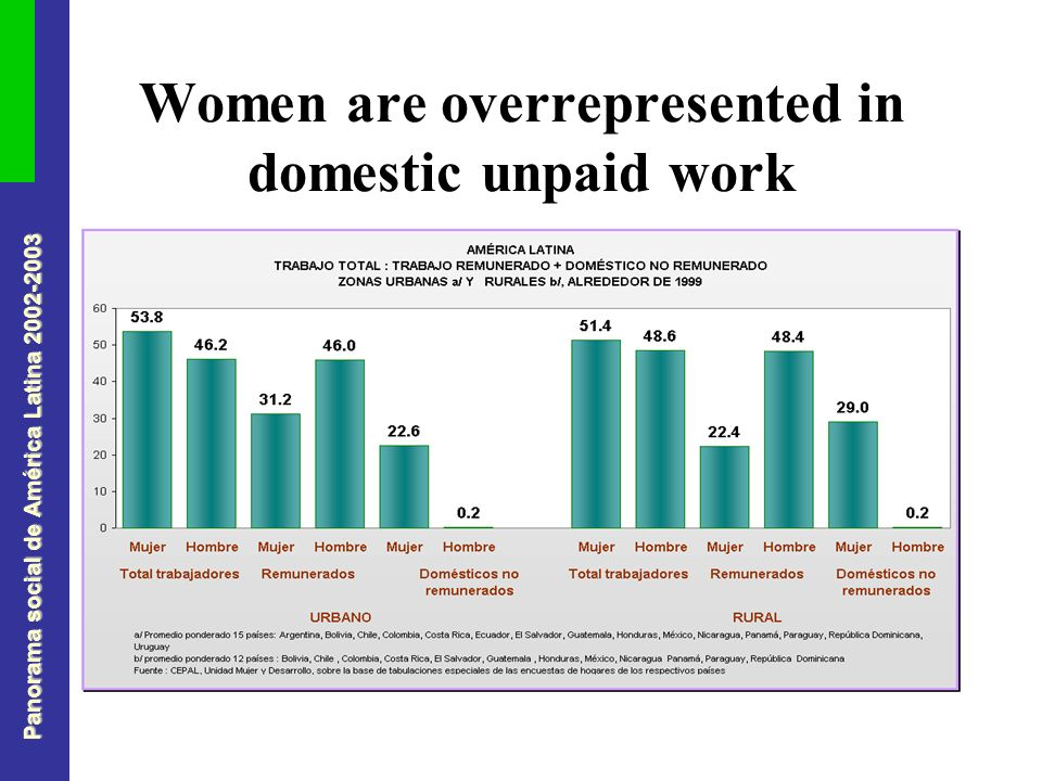 Panorama social de América Latina 2002-2003 Women are overrepresented in domestic unpaid work