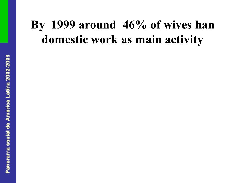 Panorama social de América Latina 2002-2003 By 1999 around 46% of wives han domestic work as main activity