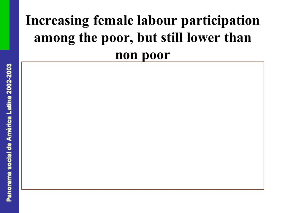 Panorama social de América Latina Increasing female labour participation among the poor, but still lower than non poor