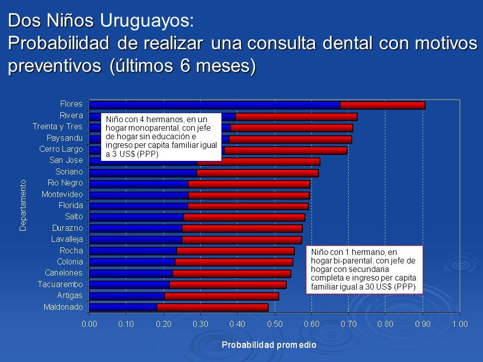 Dos Niños Probabilidad de realizar una consulta dental con motivos preventivos (últimos 6 meses) Dos Niños Uruguayos: Probabilidad de realizar una con