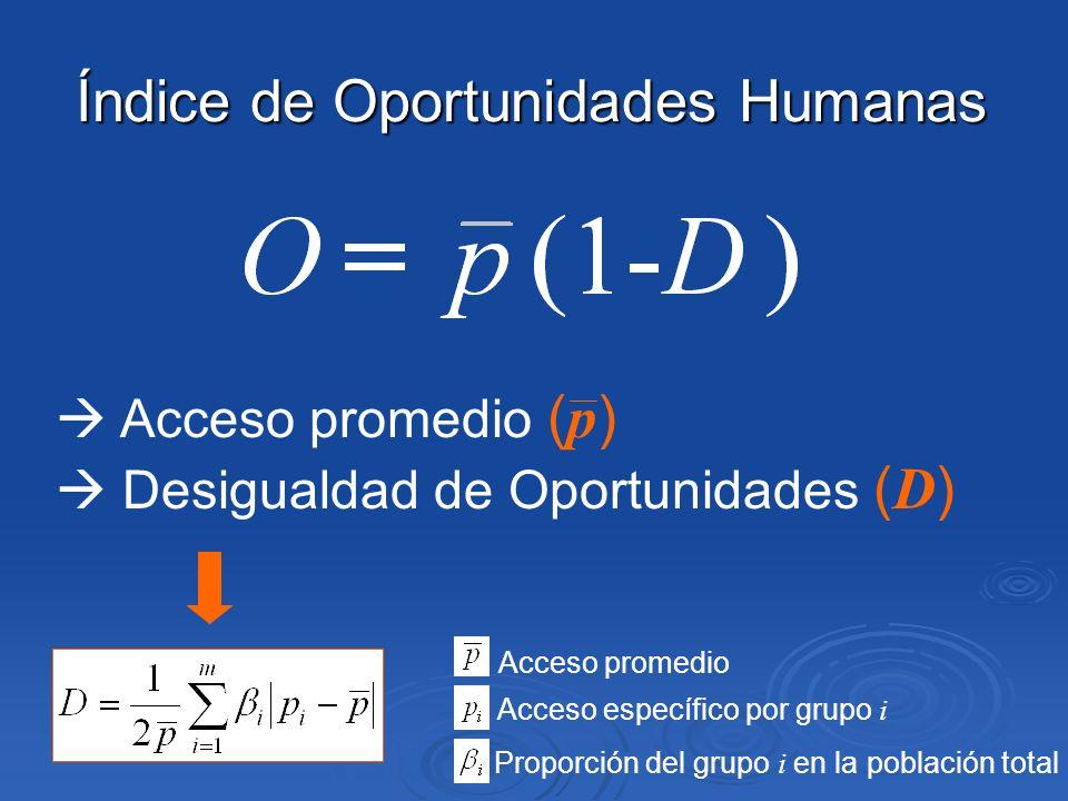 Índice de Oportunidades Humanas Acceso promedio ( p ) Desigualdad de Oportunidades ( D ) Acceso promedio Acceso específico por grupo i Proporción del