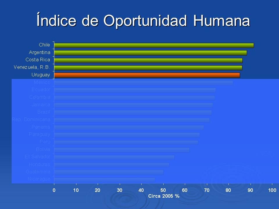 Índice de Oportunidad Humana