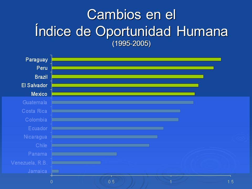 Cambios en el Índice de Oportunidad Humana (1995-2005)