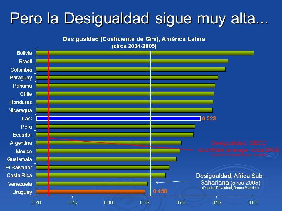 Pero la Desigualdad sigue muy alta... Desigualdad, Africa Sub- Sahariana (circa 2005) (Fuente: Povcalnet, Banco Mundial) Desigualdad, OECD countries (