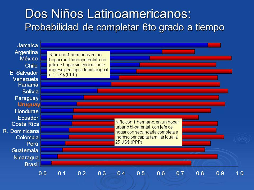 Niño con 4 hermanos en un hogar rural monoparental, con jefe de hogar sin educación e ingreso per capita familiar igual a 1 US$ (PPP) Niño con 1 herma