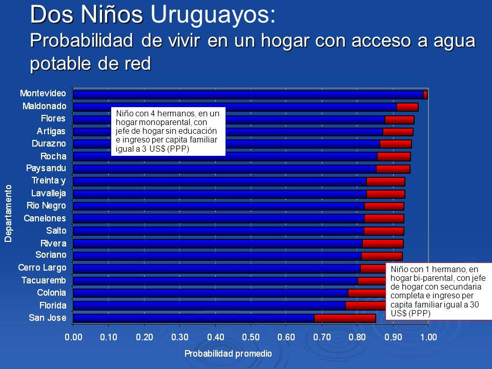 Dos Niños Dos Niños Uruguayos: Probabilidad de vivir en un hogar con acceso a agua potable de red Niño con 4 hermanos, en un hogar monoparental, con j