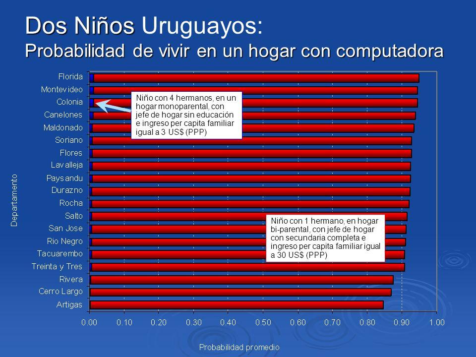 Dos Niños Dos Niños Uruguayos: Probabilidad de vivir en un hogar con computadora Niño con 4 hermanos, en un hogar monoparental, con jefe de hogar sin