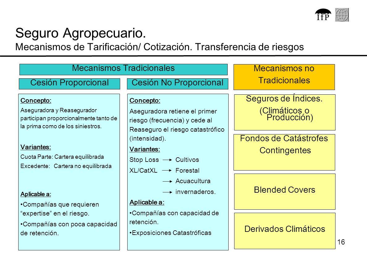 16 Seguro Agropecuario. Mecanismos de Tarificación/ Cotización. Transferencia de riesgos Concepto: Aseguradora y Reasegurador participan proporcionalm