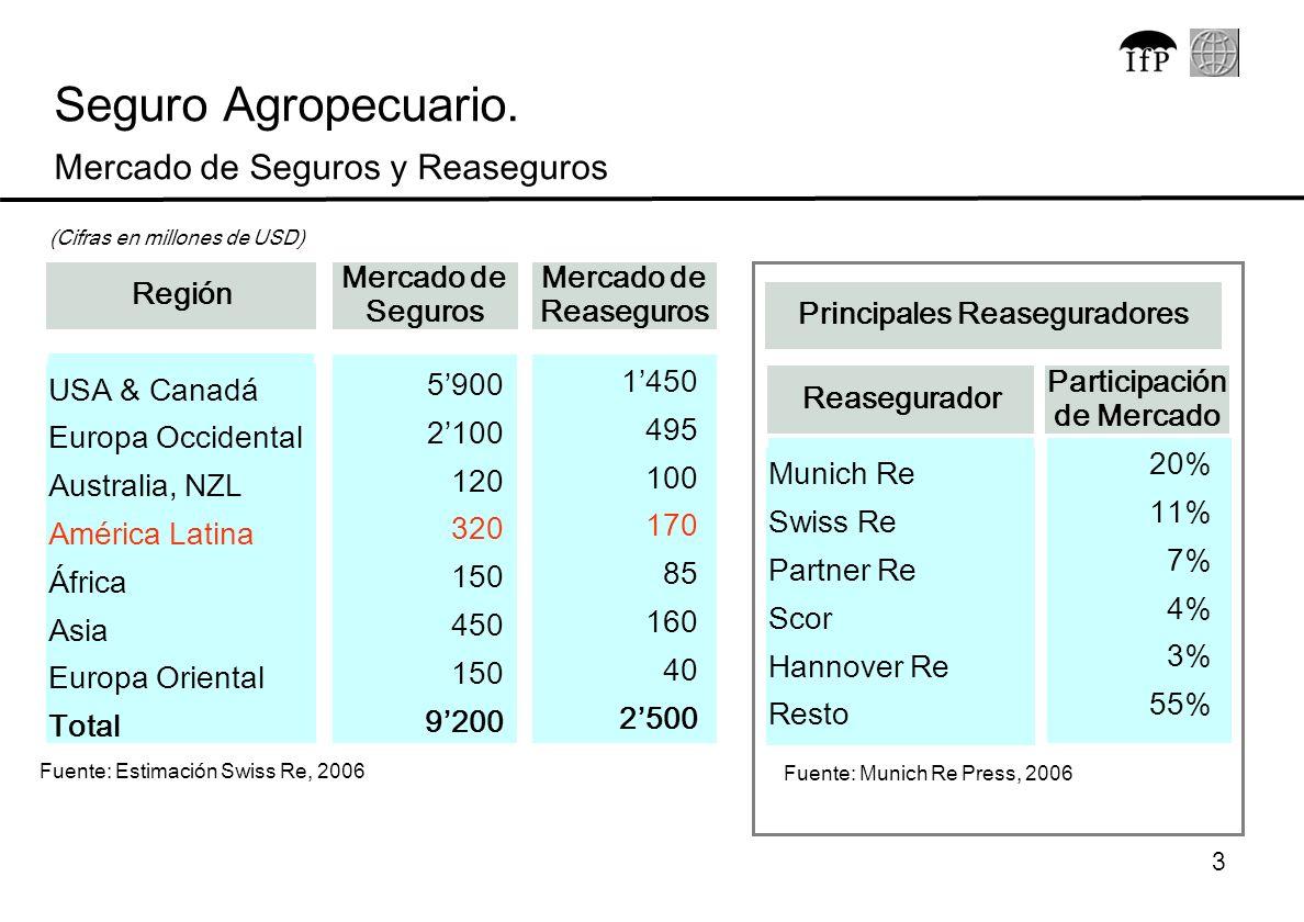 3 Fuente: Estimación Swiss Re, 2006 Seguro Agropecuario. Mercado de Seguros y Reaseguros Región Mercado de Reaseguros Mercado de Seguros Total 2500 92