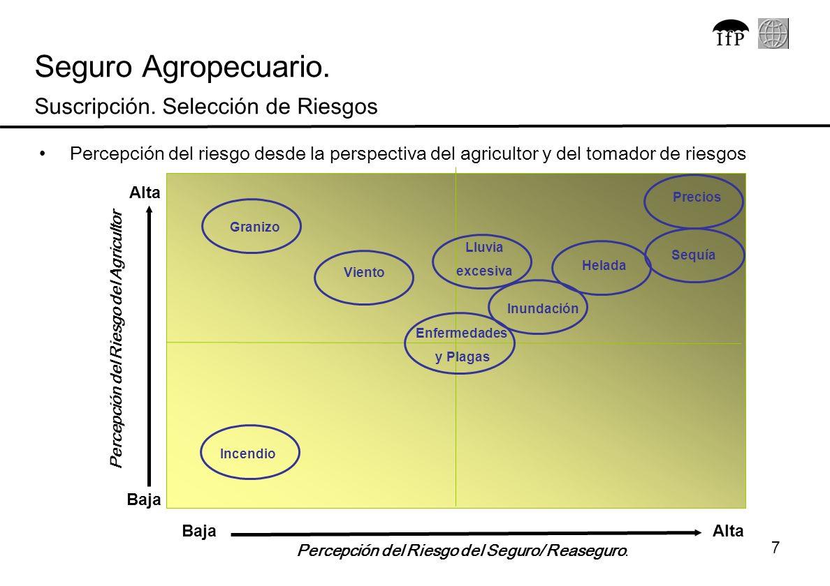 7 Percepción del riesgo desde la perspectiva del agricultor y del tomador de riesgos Percepción del Riesgo del Agricultor Percepción del Riesgo del Se