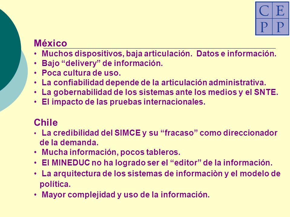 México Muchos dispositivos, baja articulación. Datos e información.