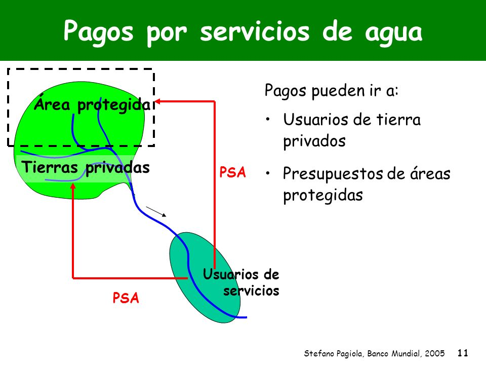 Stefano Pagiola, Banco Mundial, 2005 11 Pagos por servicios de agua Área protegida Tierras privadas Pagos pueden ir a: PSA Presupuestos de áreas prote