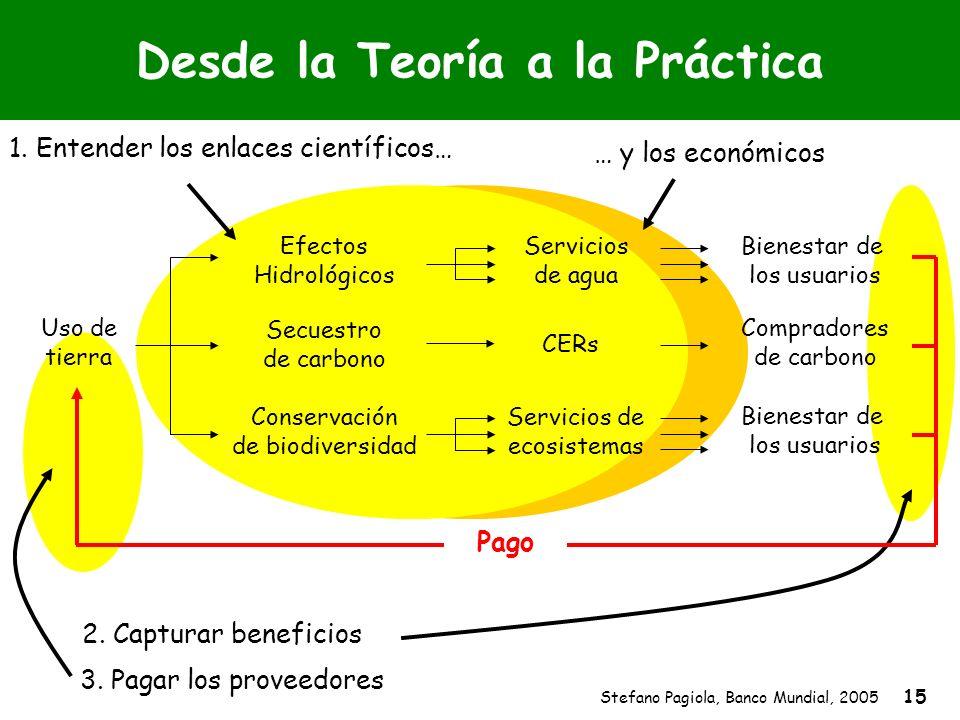 Stefano Pagiola, Banco Mundial, 2005 15 … y los económicos 1. Entender los enlaces científicos… Desde la Teoría a la Práctica 3. Pagar los proveedores
