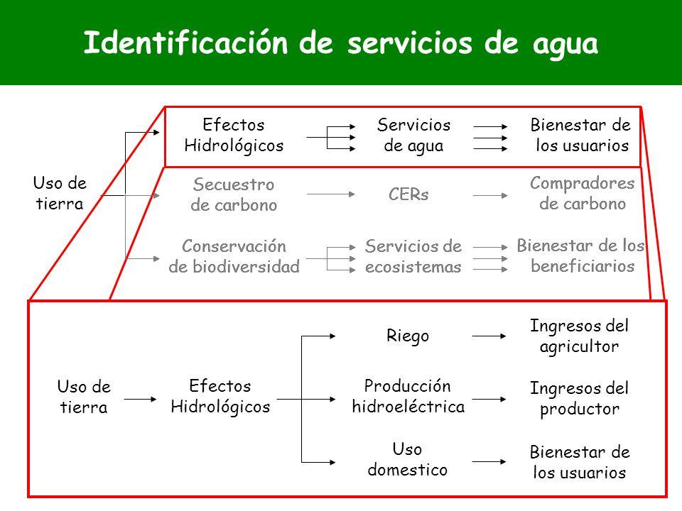 Identificación de servicios de agua Uso de tierra Efectos Hidrológicos Compradores de carbono Bienestar de los usuarios Bienestar de los beneficiarios