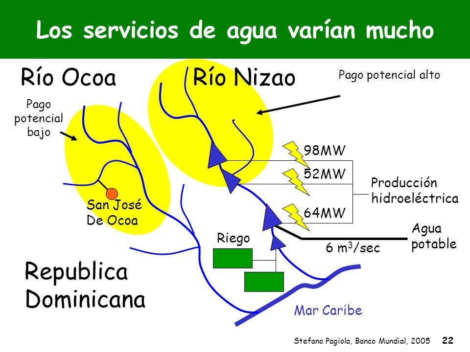 Stefano Pagiola, Banco Mundial, 2005 22 Pago potencial bajo Pago potencial alto Riego Río NizaoRío Ocoa Mar Caribe Republica Dominicana Los servicios