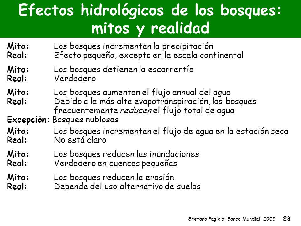 Stefano Pagiola, Banco Mundial, 2005 23 Efectos hidrológicos de los bosques: mitos y realidad Mito:Los bosques incrementan la precipitación Real:Efect