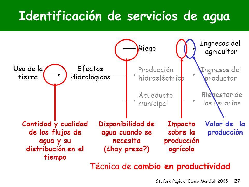 Stefano Pagiola, Banco Mundial, 2005 27 Identificación de servicios de agua Uso de la tierra Efectos Hidrológicos Producción hidroeléctrica Acueducto