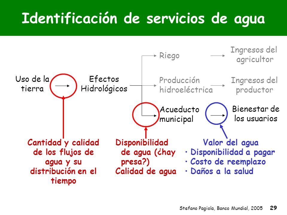Stefano Pagiola, Banco Mundial, 2005 29 Identificación de servicios de agua Acueducto municipal Valor del agua Disponibilidad a pagar Costo de reempla