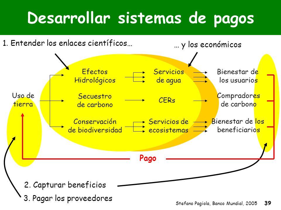 Stefano Pagiola, Banco Mundial, 2005 39 … y los económicos 1. Entender los enlaces científicos… Desarrollar sistemas de pagos 3. Pagar los proveedores