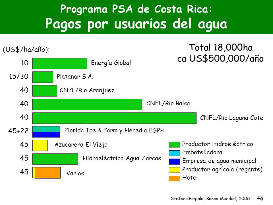 Stefano Pagiola, Banco Mundial, 2005 46 Programa PSA de Costa Rica: Pagos por usuarios del agua Productor Hidroeléctrico Empresa de agua municipal Emb