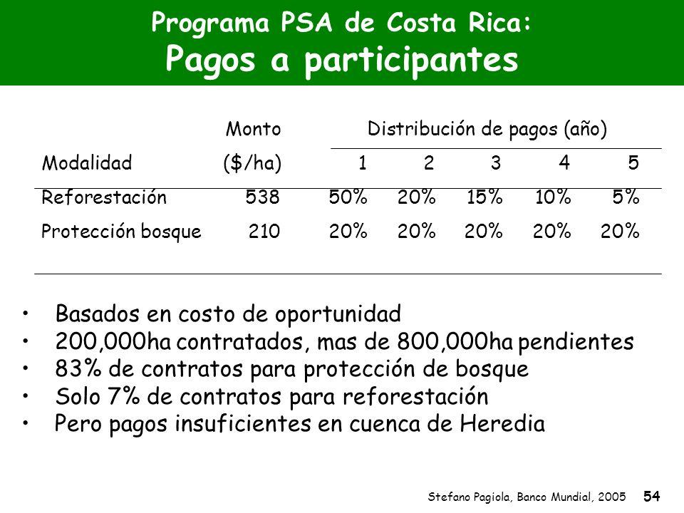 Stefano Pagiola, Banco Mundial, 2005 54 Programa PSA de Costa Rica: Pagos a participantes MontoDistribución de pagos (año) Modalidad ($/ha)1 2 3 4 5 R