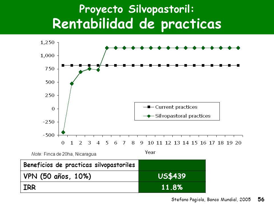 Stefano Pagiola, Banco Mundial, 2005 56 Proyecto Silvopastoril: Rentabilidad de practicas Note: Finca de 20ha, Nicaragua Beneficios de practicas silvo