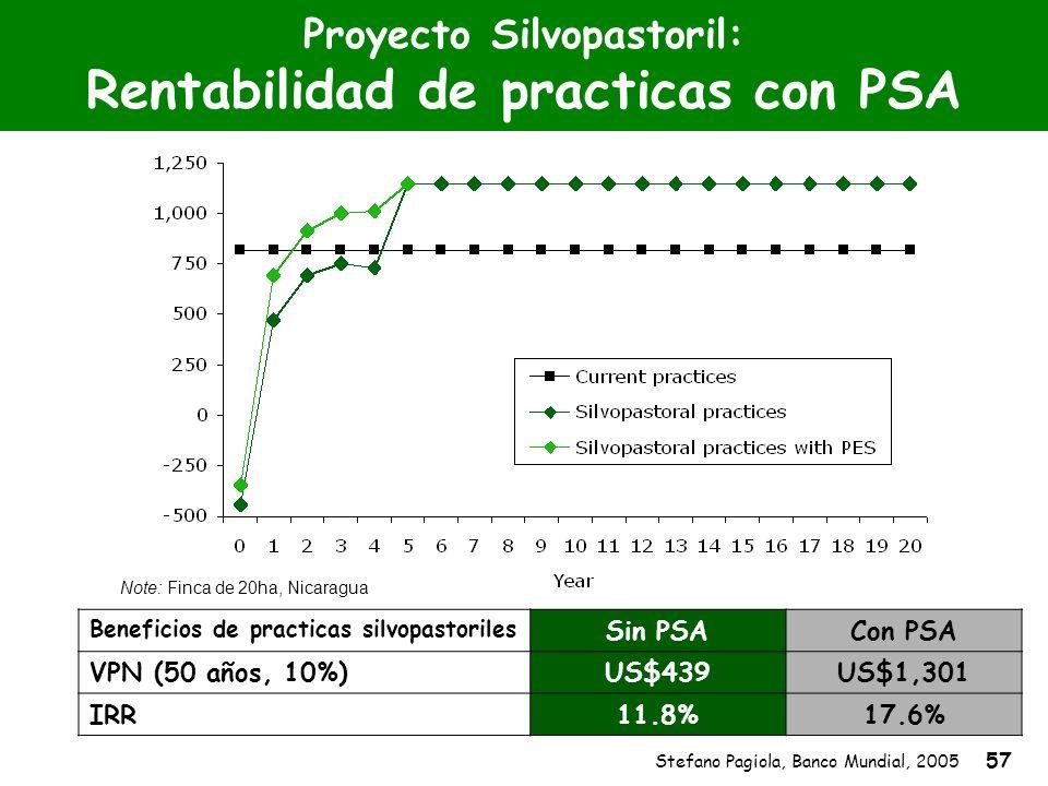 Stefano Pagiola, Banco Mundial, 2005 57 Proyecto Silvopastoril: Rentabilidad de practicas con PSA Beneficios de practicas silvopastoriles Sin PSACon P