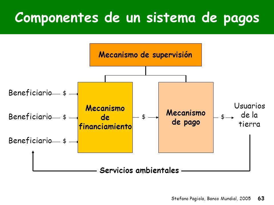 Stefano Pagiola, Banco Mundial, 2005 63 Componentes de un sistema de pagos Servicios ambientales Usuarios de la tierra Beneficiario $ $ $ $$ Mecanismo