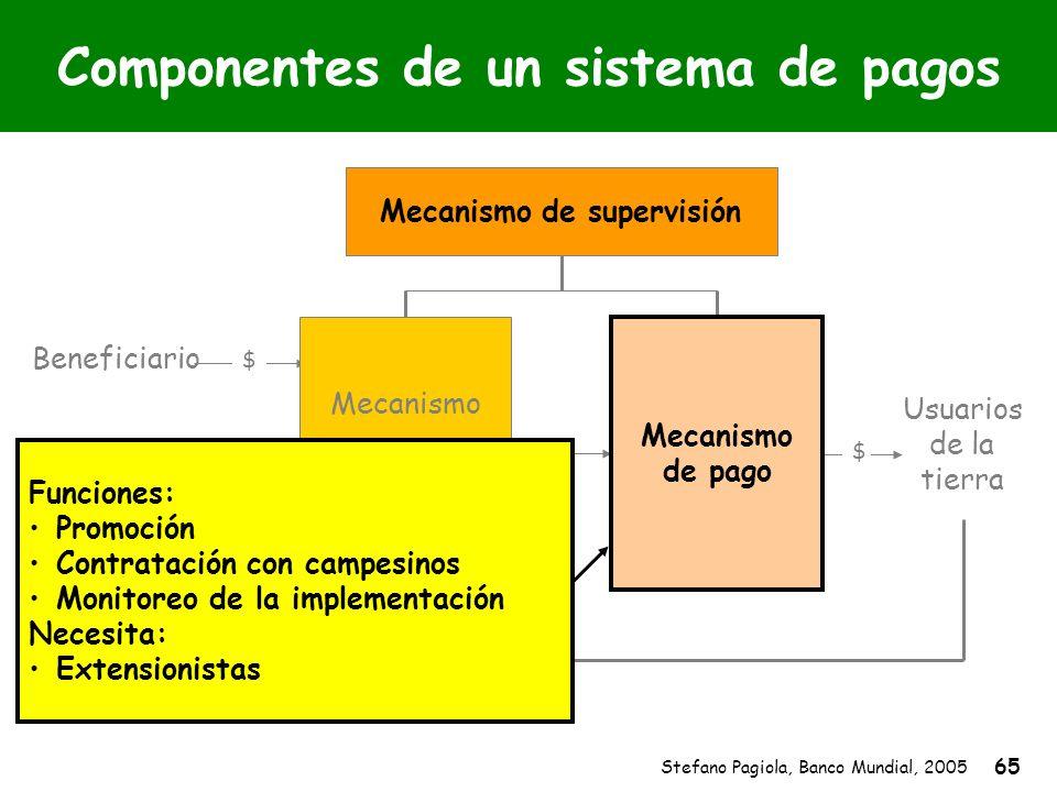 Stefano Pagiola, Banco Mundial, 2005 65 Usuarios de la tierra Beneficiario $ $ Mecanismo de supervisión Mecanismo de pago Funciones: Promoción Contrat