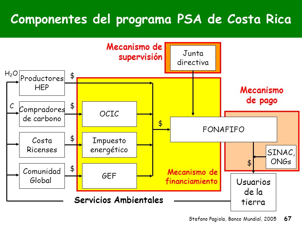 Stefano Pagiola, Banco Mundial, 2005 67 Mecanismo de pago Componentes del programa PSA de Costa Rica Mecanismo de supervisión Mecanismo de financiamie