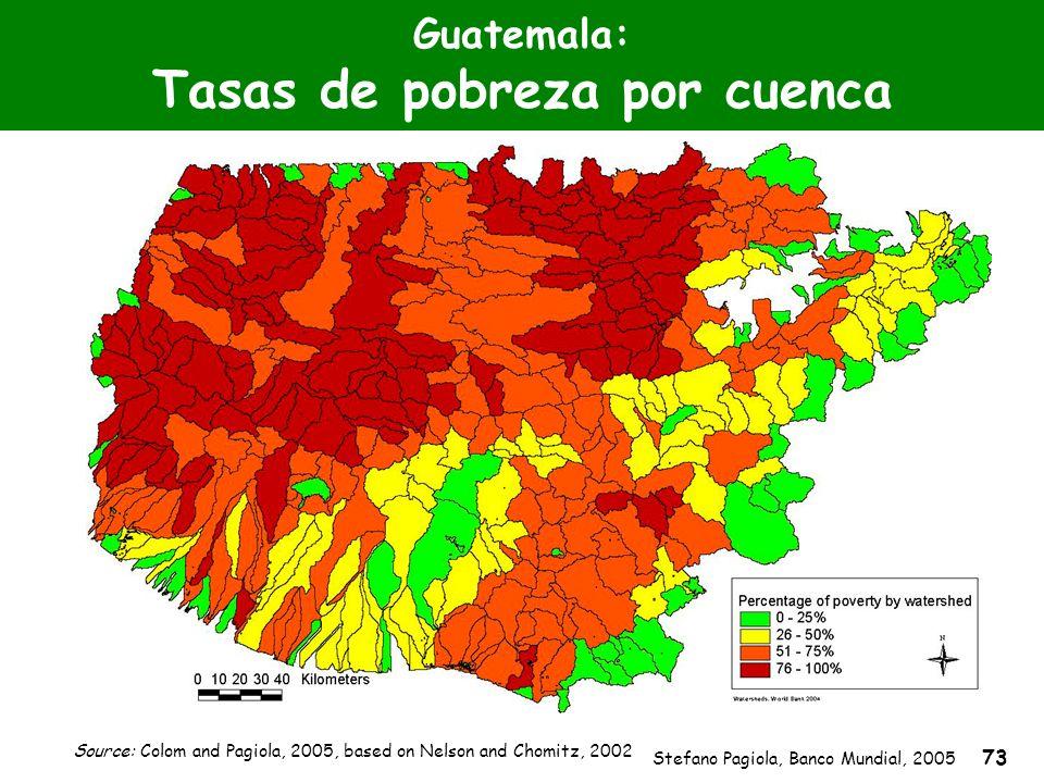 Stefano Pagiola, Banco Mundial, 2005 73 Guatemala: Tasas de pobreza por cuenca Source: Colom and Pagiola, 2005, based on Nelson and Chomitz, 2002