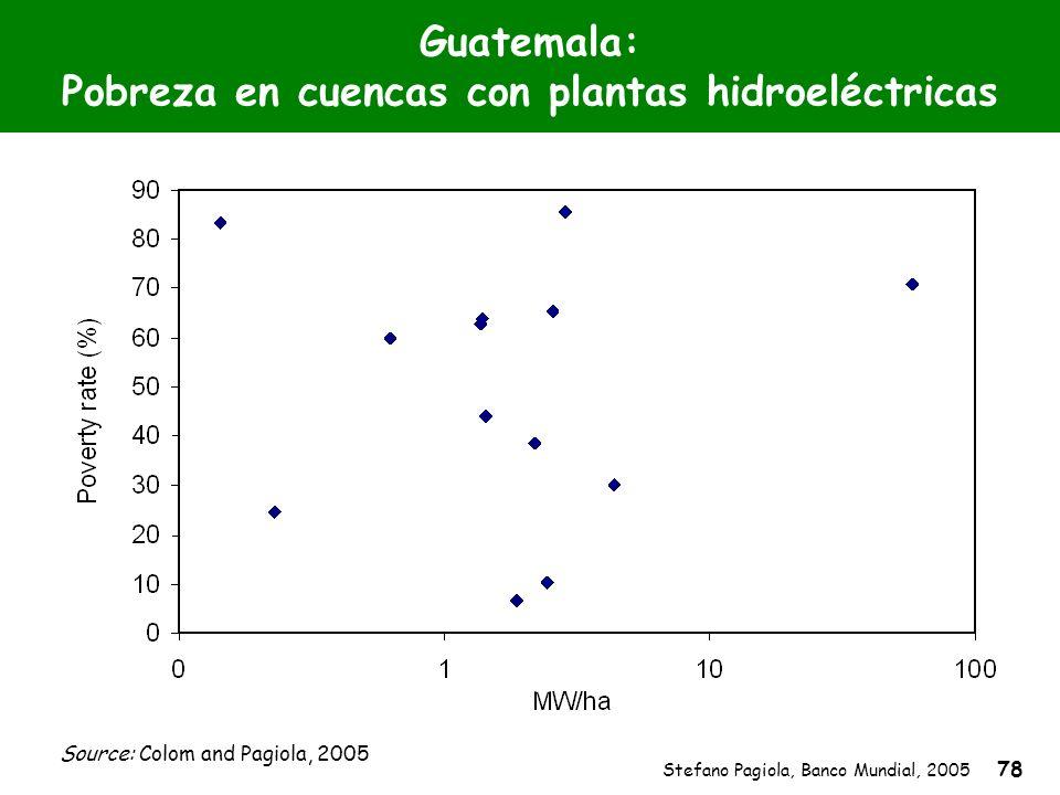 Stefano Pagiola, Banco Mundial, 2005 78 Guatemala: Pobreza en cuencas con plantas hidroeléctricas Source: Colom and Pagiola, 2005